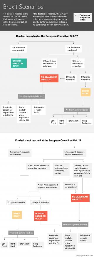 A flowchart of possible Brexit scenarios.