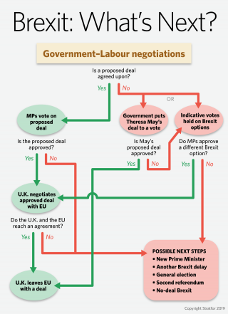 A flowchart showing possible Brexit outcomes.