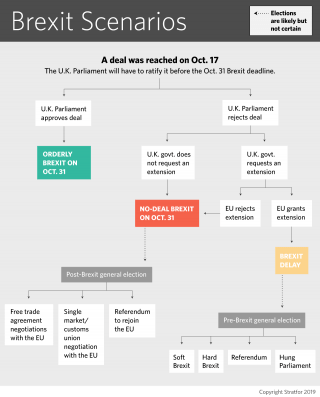 This flowchart depicts the possibilities for Brexit following the British-EU deal on Oct. 17.