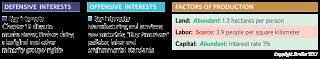Key Interests