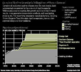 Canada's Pipeline Capacity Is Falling Short of Export Demand