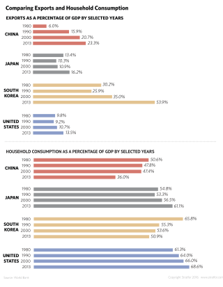 Comparing Household Income and Exports Between China, Japan, South Korea and the United States