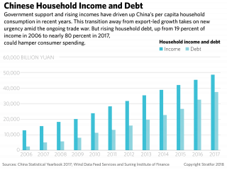 A chart showing China's household income and debt.