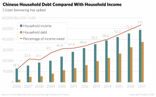 A chart showing the percentage of household debt in China.