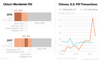 FDI for China Worldwide and in the United States