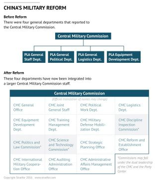 China's Military Reform: Before reform, there were four general departments that reported to the Central Military Commission. These four departments have now been integrated into a larger Central Military Commission staff.