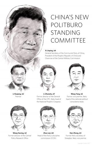 China's new Politburo Standing Committee