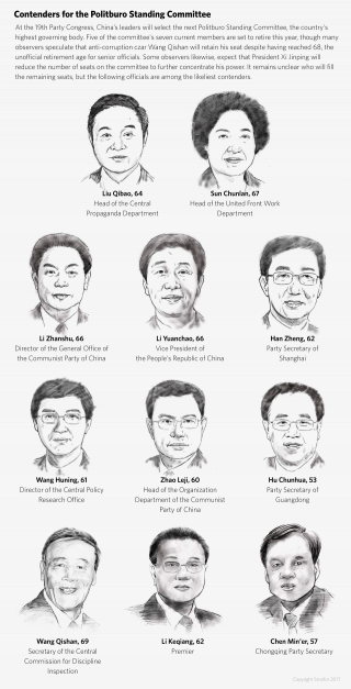 A graphic showing contenders for the Politburo Standing Committee