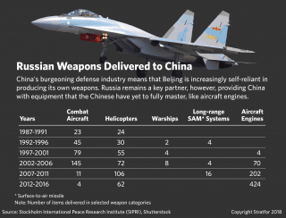 A chart showing Russian weapons delivered to China.
