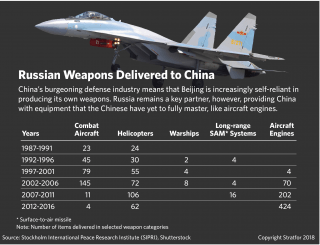 A graphic showing weapons deals between Russia and China