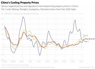 China's Cooling Property Prices