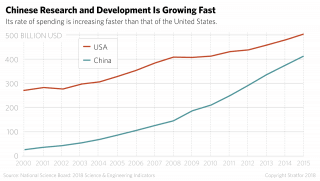 A chart showing the rapid growth of Chinese research and development.