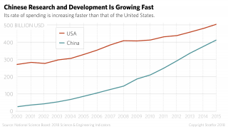 Chinese Research and Development Is Growing Fast