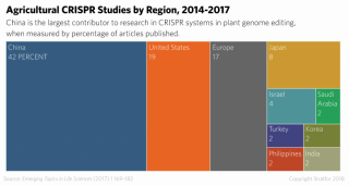 A chart shows the percentage of CRISPR agricultural studies by region.