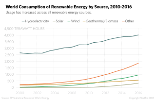 World Consumption of Renewable Energy by Source, 2010-2016
