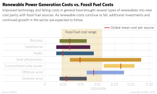 Renewable Power Generation Costs vs. Fossil Fuel Costs