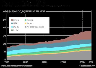 Global Carbon Dioxide Emissions
