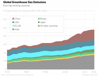 Global Greenhouse Gas Emisisons