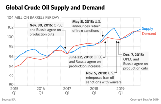 A line graph showing global crude oil supply and demand since the first quarter of 2015.