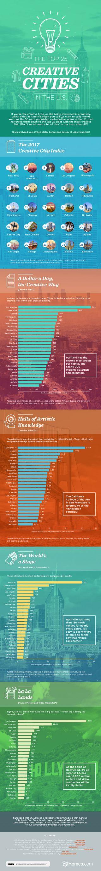 Top 25 U.S. Creative Cities