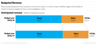 Most expected government revenue comes from taxes. It is still unclear whether Egypt will be able to meet its revenue target for the current budgetary cycle.