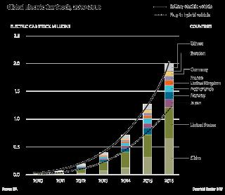 Global electric car stock, 2010-2016