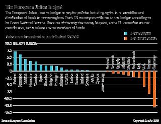 The European Union budget