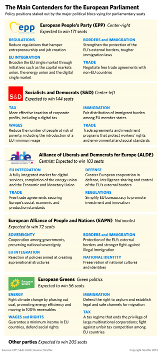 This graphic shows the main contenders for the European Parliament and the policy positions for each