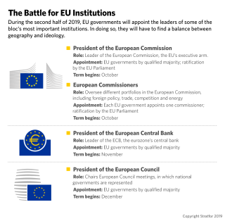 A graphic showing the various EU institutions