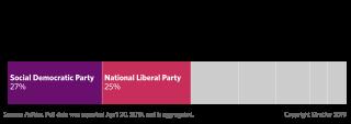 European Parliament Polling: Romania
