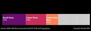 European Parliament Polling: United Kingdom