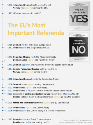 The European Union has a tempestuous history with referendums.