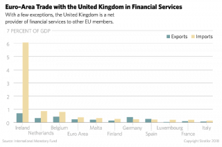 UK Financial Services Trade with EU Countries