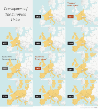 Development of the European Union