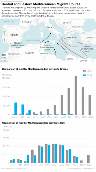 Migrants take multiple paths across the Mediterranean Sea to reach Europe. An agreement between the European Union and Turkey struck in March 2016 significantly cut the flow on the eastern routes. The number of migrants taking the central routes has remained steady, if comparatively lower than on the eastern routes at its peak.