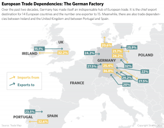 Germany's influence in Europe is not purely geopolitical. A large part of it is based on trade. The past two decades in particular have seen Germany assemble a powerful international goods factory.