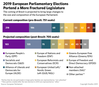 Comparison of current and projected composition of the European Parliament