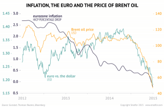 Oil Prices and European Inflation