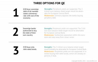 Quantitative Easing Possibilities