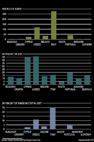 Eurozone Debt Crisis: Hardest-Hit Member States