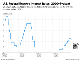 A graph charting U.S. Federal Reserve interest rates from 2000 to July 31, 2019.