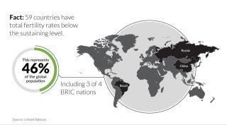 Global Fertility Rates