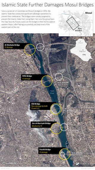 Five bridges span the river running through the heart of Mosul, all of which have been have severely damaged by U.S. airstrikes. Further sabotage by the Islamic State has rendered the structures almost impassable, making any attempt to cross the river a risky undertaking for Baghdad's beleaguered forces.