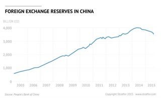 List of countries by foreign-exchange reserves - Wikipedia