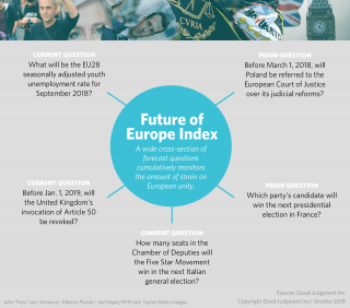 Future of Europe Index Questions