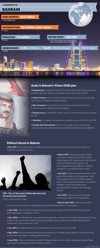 A Snapshot of Bahrain