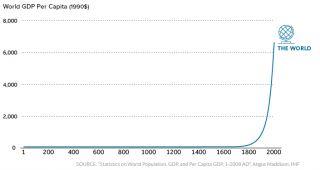 World GDP Per Capita