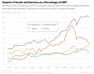 Exports of Goods and Services as a Percentage of GDP