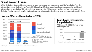 This chart shows the buildup of the Russian, U.S. and Chinese nuclear warhead and intermediate-range missile arsenals