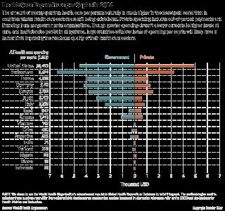 Health Care Expenditure per Capita in 2014